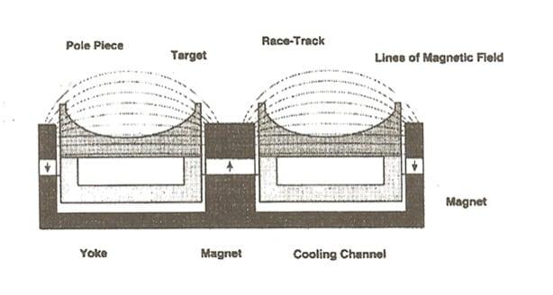 双磁控管阴极结构