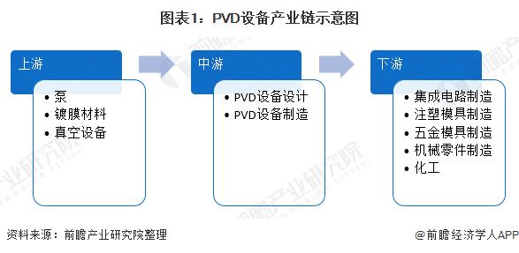 pvd设备产业链
