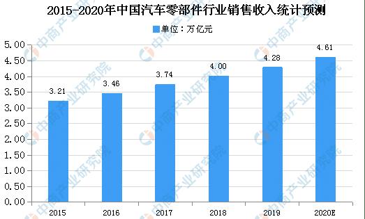 汽车行业零件销售统计预测